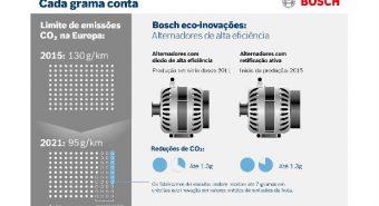 Bosch. Tecnologia de alternadores ajuda a reduzir emissões de CO2