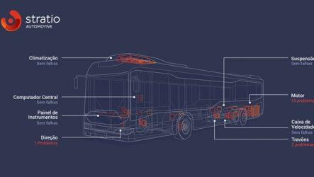 Stratio – Acordo com fabricante de autocarros Sunsundegui