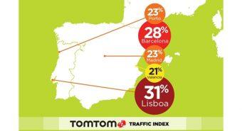TomTom. Lisboa é a cidade ibérica mais congestionada